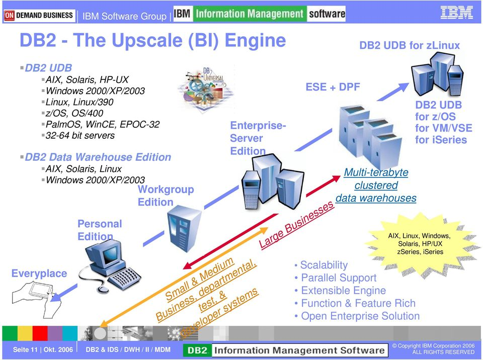 2006 Personal Edition Enterprise- Server Edition Small & Medium Business, departmental, test, & developer systems ESE + DPF Large Businesses Multi-terabyte clustered data