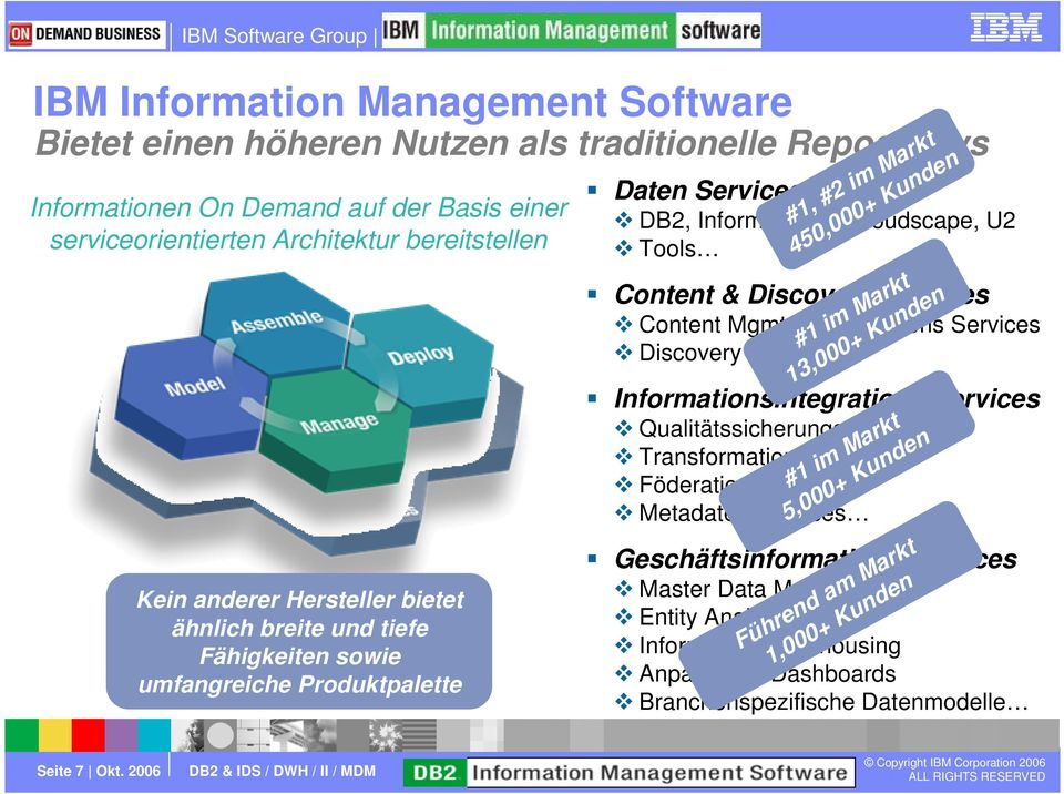 Services Content Mgmt.