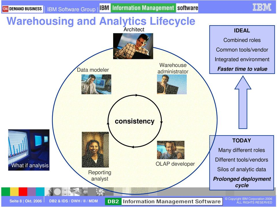 consistency TODAY Many different roles What if analysis Reporting analyst OLAP