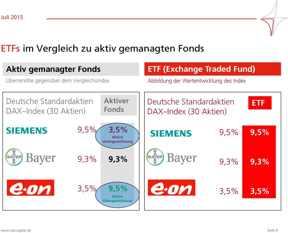 Standardaktien DAX Index (30 Aktien) Aktiver Fonds Deutsche Standardaktien DAX Index (30 Aktien)