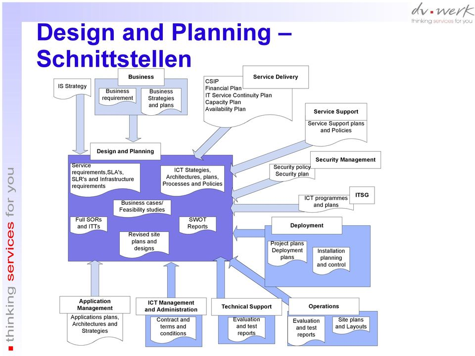Revised site plans and designs ICT Stategies, Architectures, plans, Processes and Policies SWOT Reports Security policy Security plan Project plans Deployment plans Security Management ICT programmes