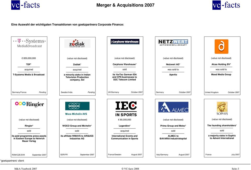 Netzwert AG* was sold to Apertio Alcas Holding BV* was sold to Mood Media Group Germany/France Pending Sweden/India Pending UK/Germany October 2007 Germany October 2007 United Kingdom October 2007