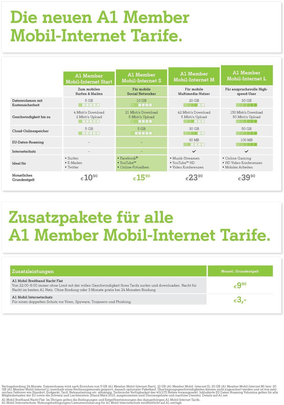 Datenvolumen mit Kostensicherheit 5 GB 10 GB 20 GB 30 GB Geschwindigkeit bis zu 4 Mbit/s Download 2 Mbit/s Upload 21 Mbit/s Download 42 Mbit/s Download 150 Mbit/s Download 50 Mbit/s Upload