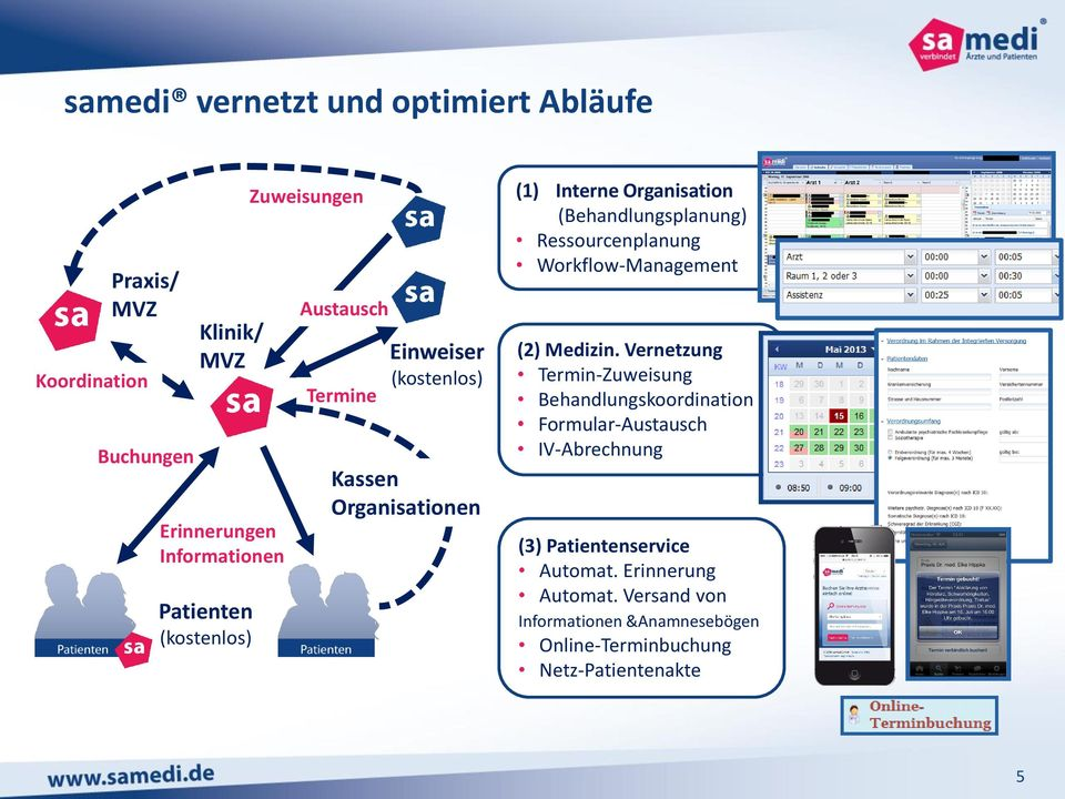 (Behandlungsplanung) Ressourcenplanung Workflow-Management (2) Medizin.