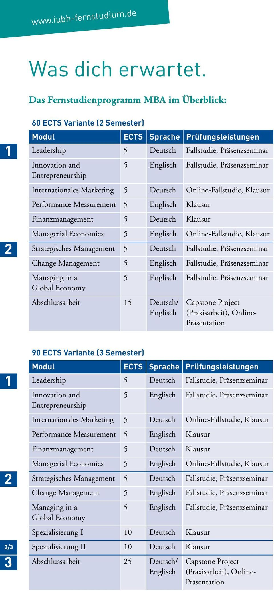 Englisch Fallstudie, Präsenzseminar Internationales Marketing 5 Deutsch Online-Fallstudie, Klausur Performance Measurement 5 Englisch Klausur Finanzmanagement 5 Deutsch Klausur Managerial Economics 5