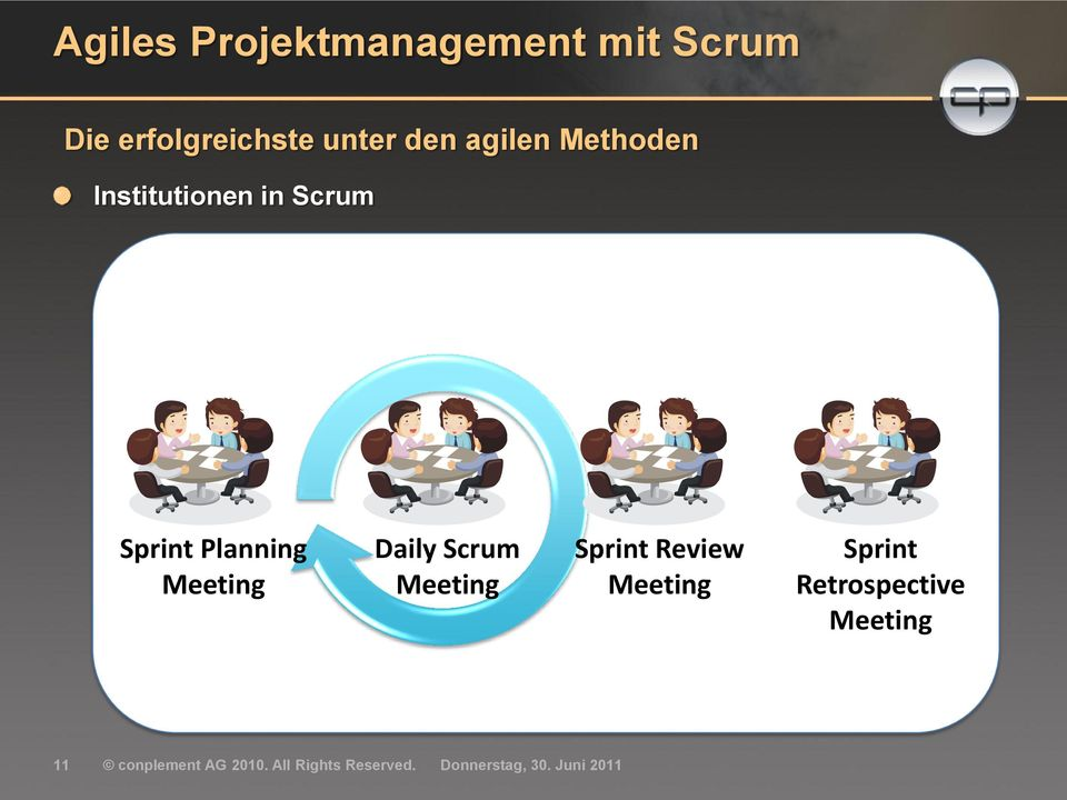 Meeting Daily Scrum Meeting Sprint Review Meeting Sprint