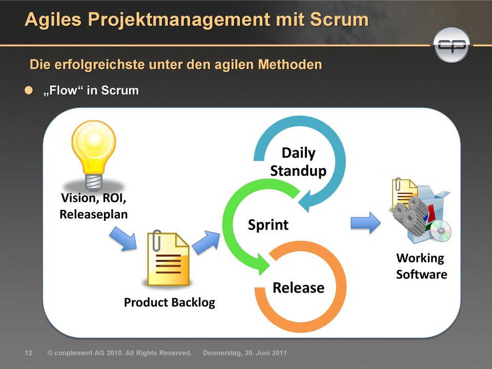 Vision, ROI, Releaseplan Product Backlog Sprint Release