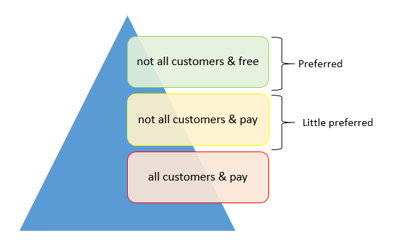 Figure 2: mapping the benefits of a preferred customer status It can be observed that the status of a buying firm at its key suppliers can be categorized into three main areas.