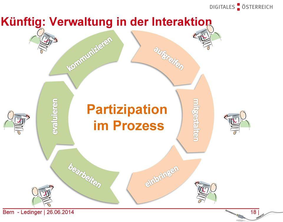 Partizipation im