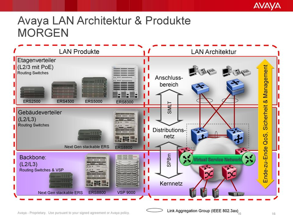 Next Gen stackable ERS ERS8800 Switch-Cluster Backbone: (L2/L3) Routing Switches & VSP Kernnetz Virtual Service Network Next Gen stackable
