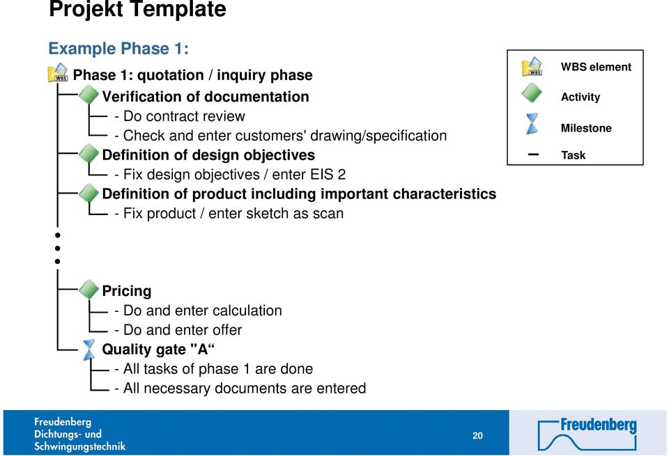 product including important characteristics - Fix product / enter sketch as scan WBS element Activity Milestone Task Pricing -