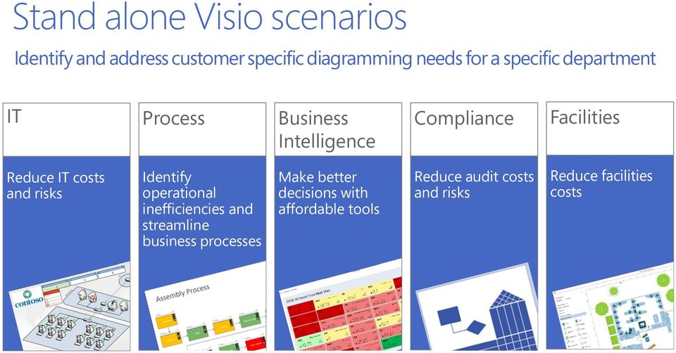 costs and risks Identify operational inefficiencies and streamline business processes