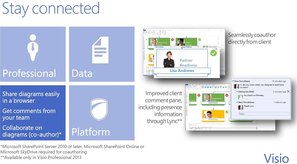 Collaborate on diagrams (co-author)* *Microsoft SharePoint Server 2010 or later, Microsoft