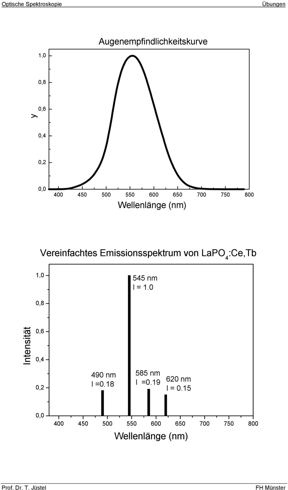 :Ce,Tb 1,0 545 nm I = 1.0 0,8 Intensität 0,6 0,4 0,2 490 nm I =0.