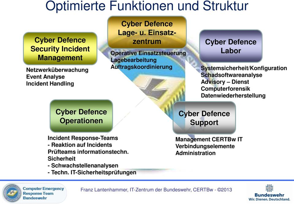 Advisory Dienst Computerforensik Datenwiederherstellung Cyber Defence Operationen Incident Response-Teams - Reaktion auf Incidents Prüfteams