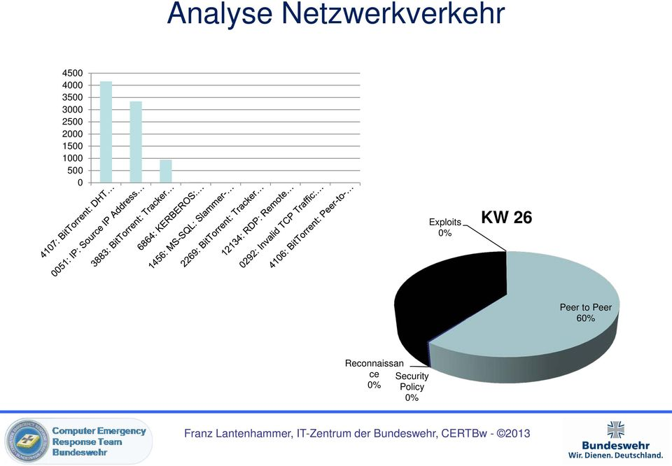 0% KW 26 Network Equipment 40% Peer to