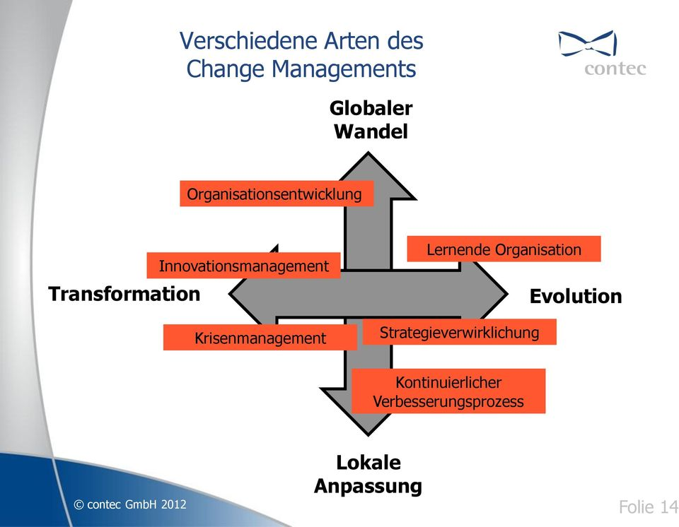 Krisenmanagement Lernende Organisation Strategieverwirklichung