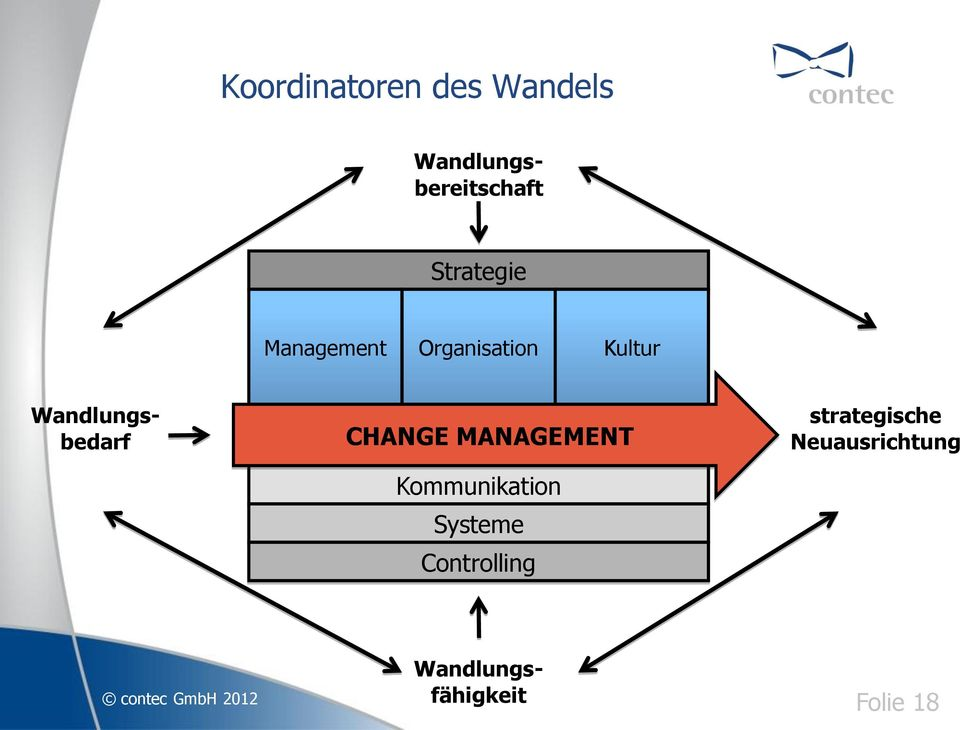Wandlungsbedarf CHANGE MANAGEMENT Kommunikation