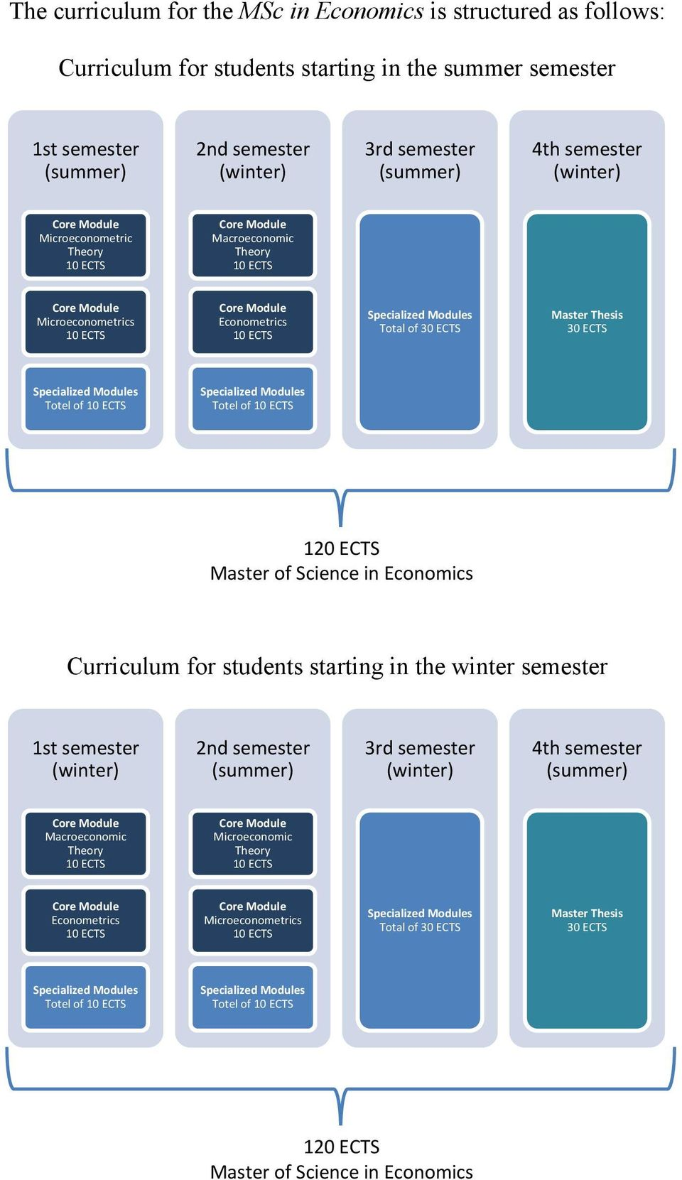 of 30 ECTS Master Thesis 30 ECTS Specialized Modules Totel of 10 ECTS Specialized Modules Totel of 10 ECTS 120 ECTS Master of Science in Economics Curriculum for students starting in the winter