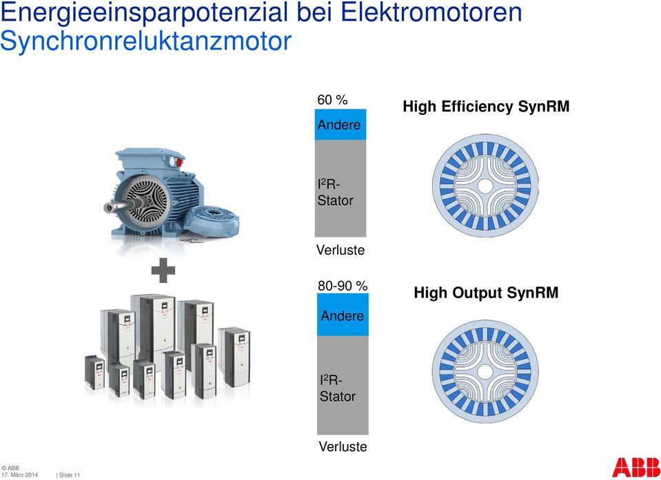 Efficiency SynM I 2 - Stator Verluste 80-90 %