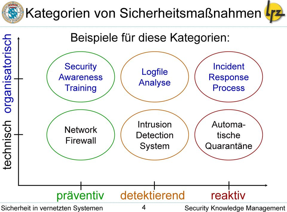 Logfile Analyse Incident Response Process Network Firewall