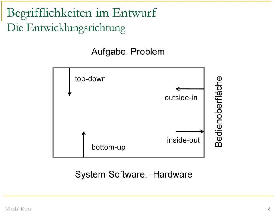 Aufgabe, Problem top-down outside-in