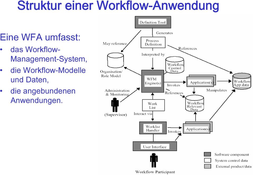 Management-System, die