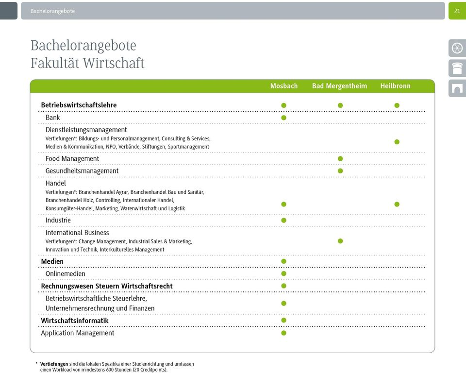 Sanitär, Branchenhandel Holz, Controlling, Internationaler Handel, Konsumgüter-Handel, Marketing, Warenwirtschaft und Logistik Industrie International Business Vertiefungen*: Change Management,