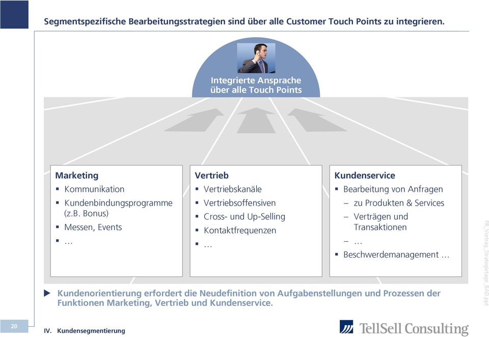 r alle Touch Points Marketing Kommunikation Kundenbi