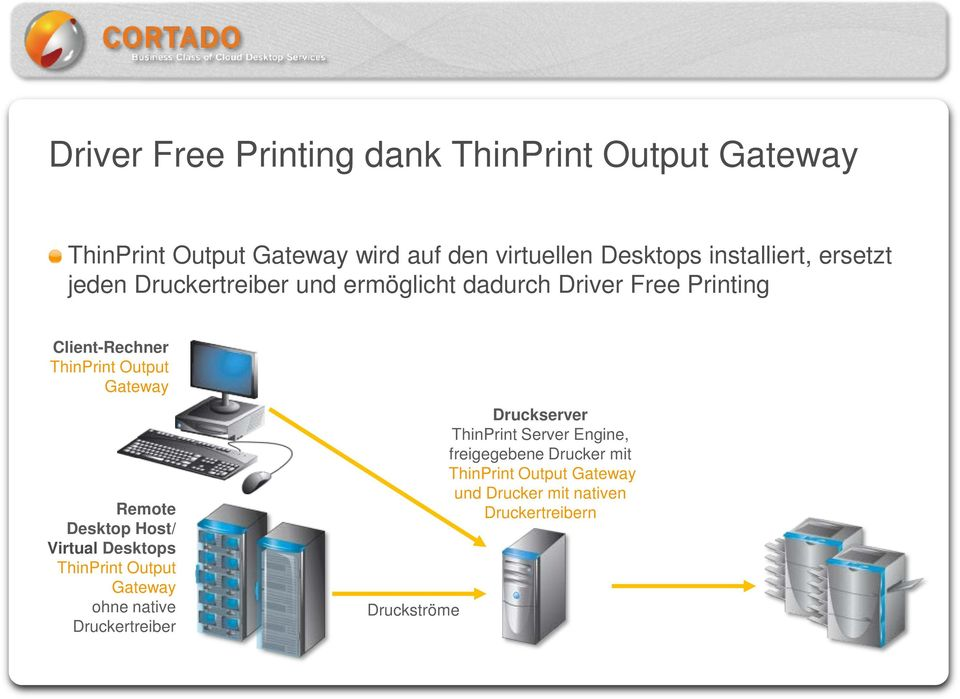 Output Gateway Remote Desktop Host/ Virtual Desktops ThinPrint Output Gateway ohne native Druckertreiber