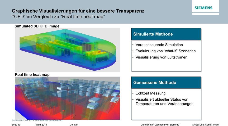 what-if Szenarien Visualisierung von Luftströmen Real time heat map Gemessene Methode