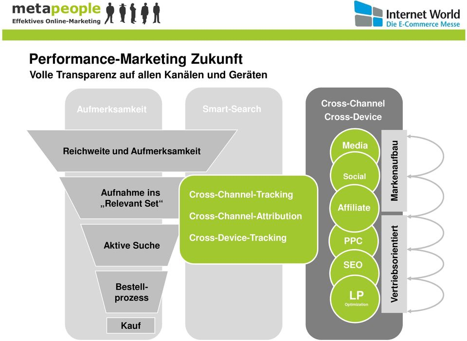 Set Cross-Channel-Tracking Cross-Channel-Attribution Media Social Affiliate Markenaufbau