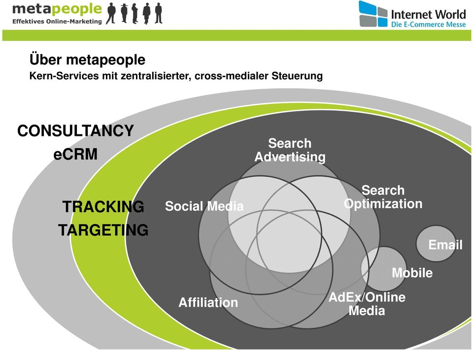 Advertising TRACKING TARGETING Social Media Search