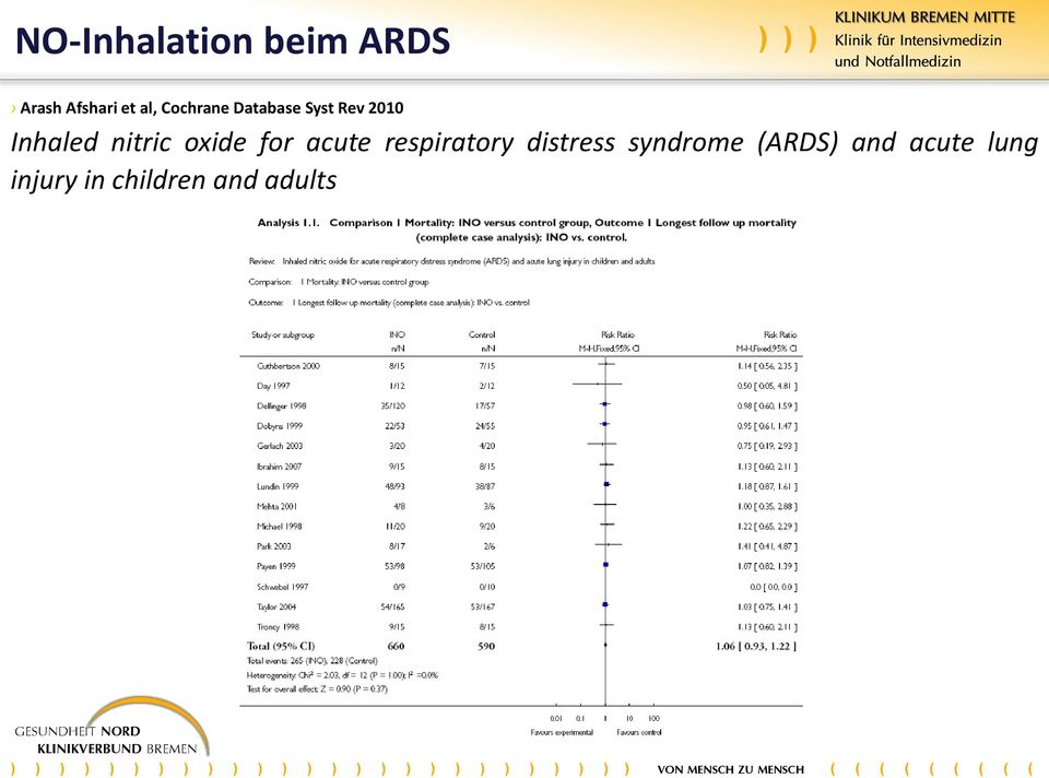oxide for acute respiratory distress syndrome