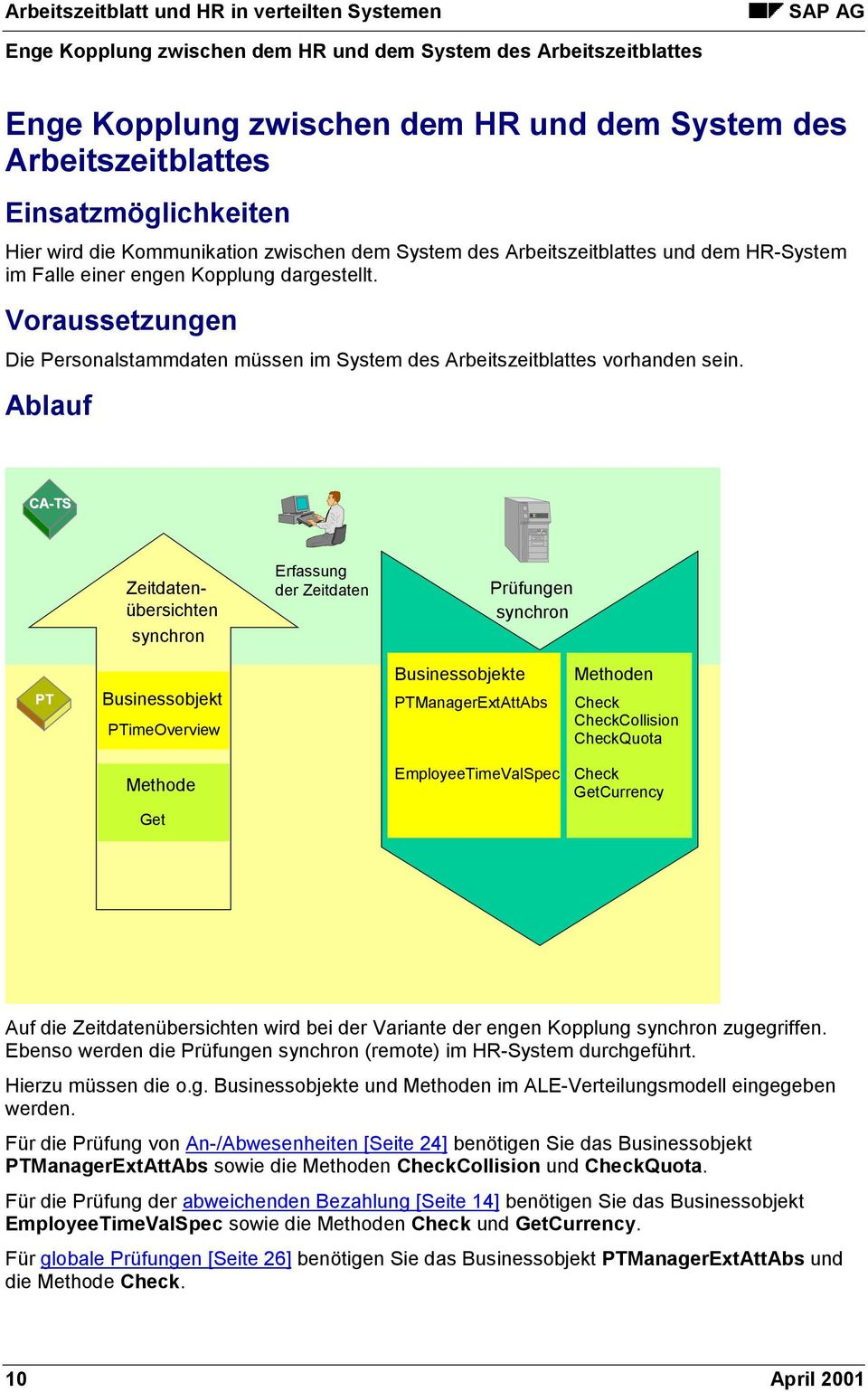 Ablauf CA-TS Zeitdatenübersichten synchron Erfassung der Zeitdaten Prüfungen synchron PT PTimeOverview e PTManagerExtAttAbs n Check CheckCollision CheckQuota EmployeeTimeValSpec Check GetCurrency Get