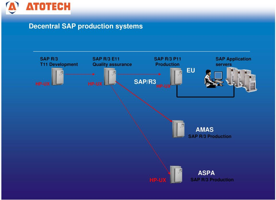 R/3 P11 Production EU SAP Application servers
