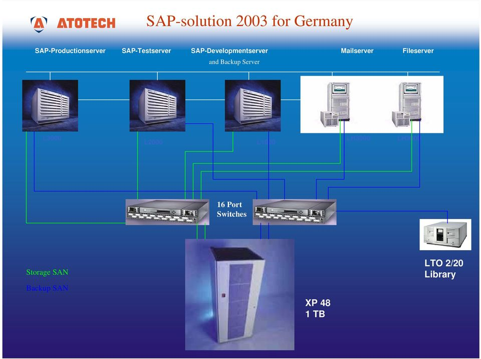Fileserver and Backup Server L3000 L2000 L1000 LH3000