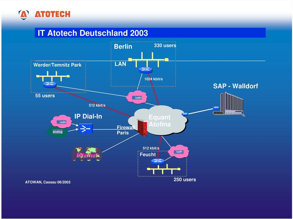 kbit/s analog isdn IP Dial-In Firewall Paris Equant Atofina