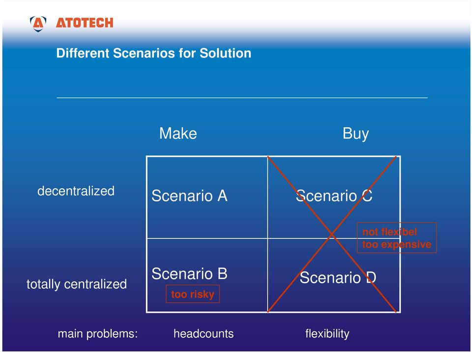 centralized Scenario B too risky Scenario D not