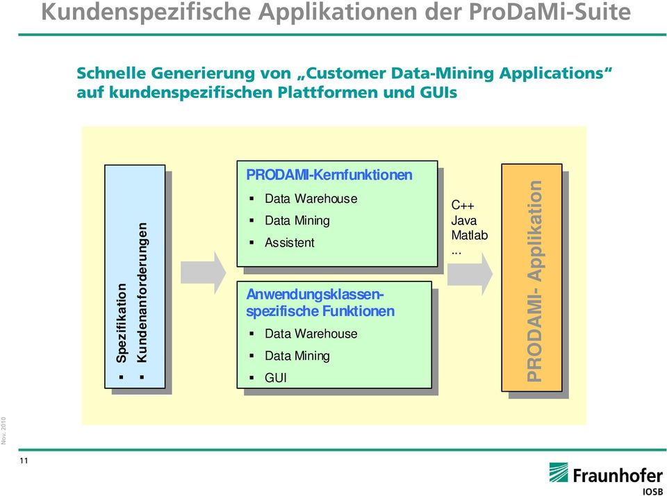 PRODAMI-Kernfunktionen Spezifikation Kundenanforderungen Data Warehouse Data Mining