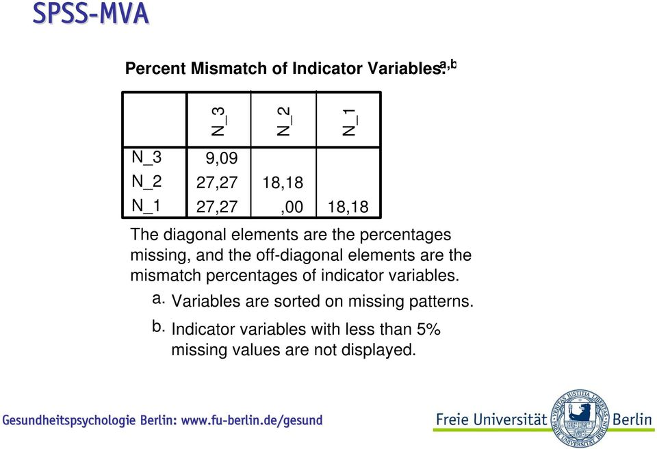 off-diagonal elements are the mismatch percentages of indicator variables. a. Variables are sorted on missing patterns.