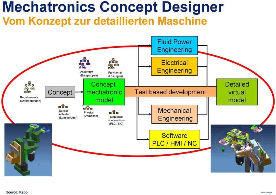 mechatronic model Test based development Detailed virtual model Sensor Actuator (Sensor/Aktor) Physics