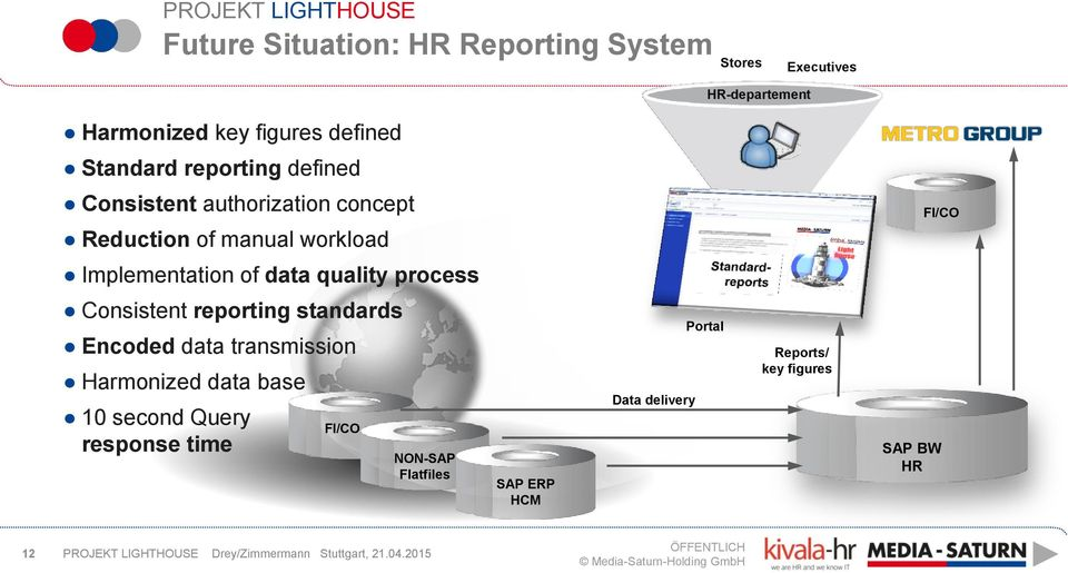 Implementation of data quality process Consistent reporting standards Encoded data transmission Harmonized