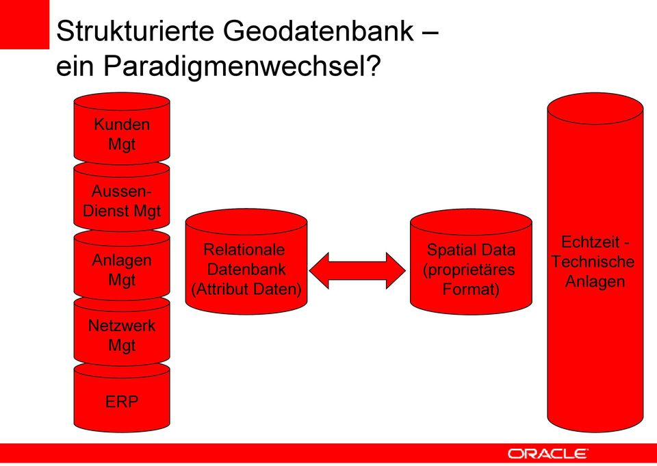 Relationale Datenbank (Attribut Daten) Spatial Data