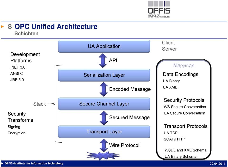 UA XML Security Transforms Signing Encryption Stack Secure Channel Layer Secured Message Transport Layer