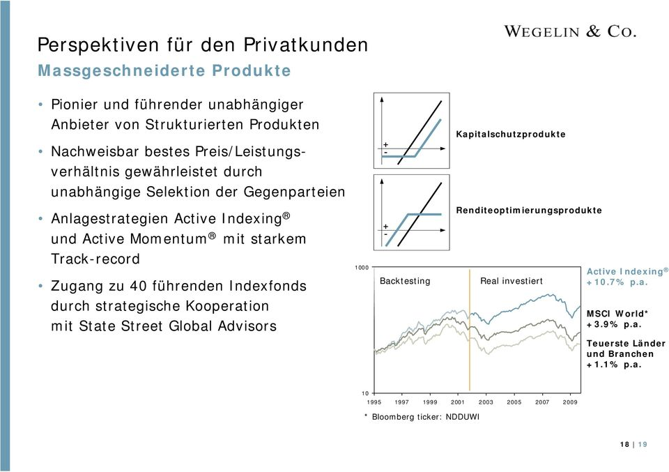 und Active Momentum mit starkem Track-record Zugang zu 40 führenden Indexfonds 1000 Backtesting Real investiert Active Indexing +10.7% p.a. durch strategische Kooperation mit State Street Global Advisors MSCI World* +3.