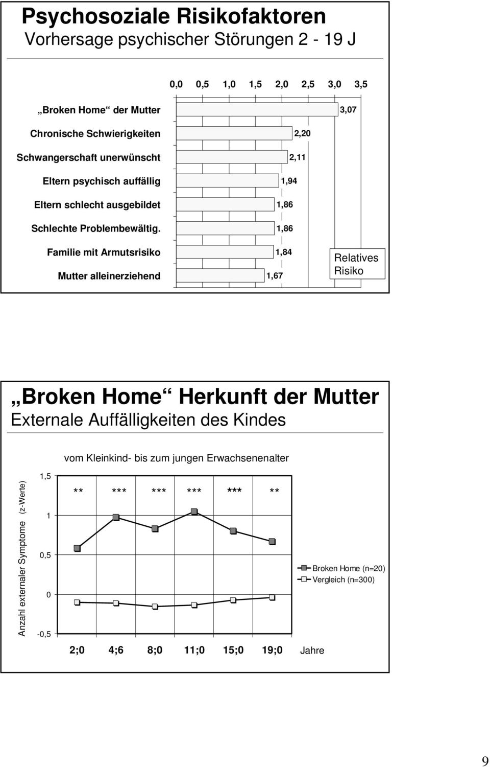 Familie mit Armutsrisiko Mutter alleinerziehend 2,2 2,11 1,94 1,86 1,86 1,84 1,67 Relatives Risiko Broken Home Herkunft der Mutter Externale
