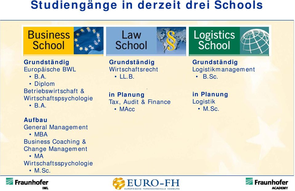 Aufbau General Management MBA Business Coaching & Change Management MA