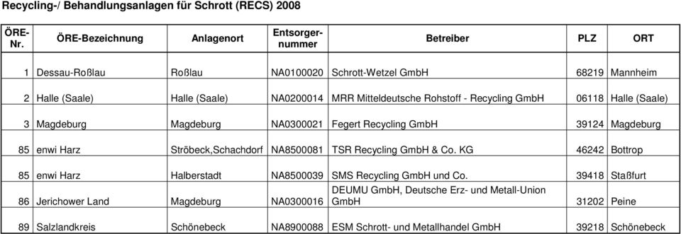 Fegert recycling gmbh