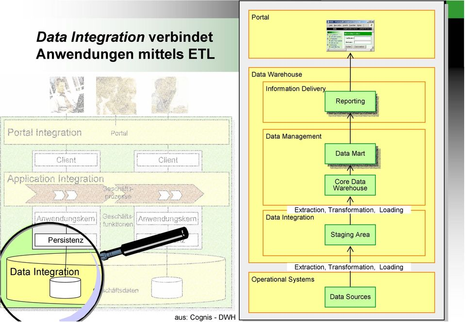 Anwendungskern Persistenz Extraction, Transformation, Loading Extraction, Transformation, Loading Data Integration Data Integration Staging Area Staging Area Data Integration